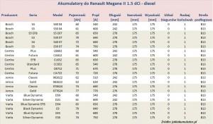 Akumulatory do Renault Megane 2 - pojemność 1.5 dCi - diesel