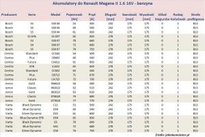 Akumulatory do Renault Megane 2 - pojemność 1.6 l - benzyna
