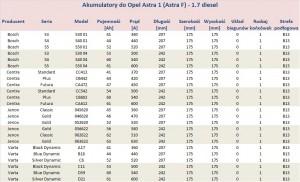 Akumulatory do Opel Astra F (Astra Classic 1) - pojemność 1.7 l diesel