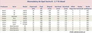 Akumulatory do Opel Vectra B - pojemność 1.7 l - diesel