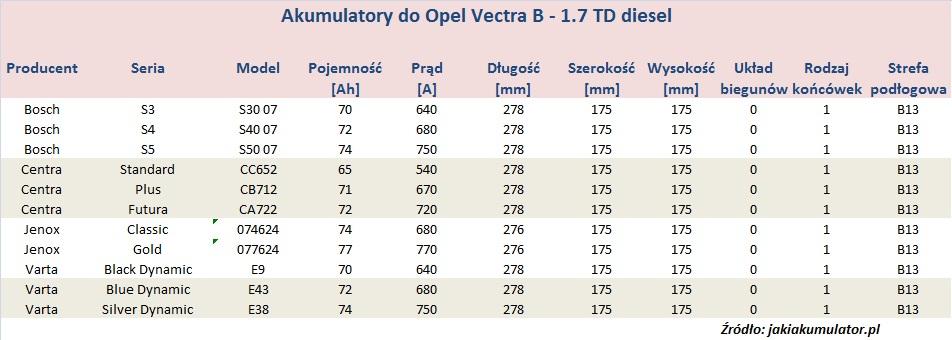 Opel Vectra B Akumulatory Jaki Akumulator