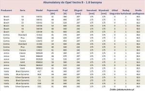 Akumulatory do Opel Vectra B - pojemność 1.8 l - benzyna