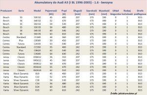 Akumulatory do Audi A3 8L - pojemność 1.6 benzyna