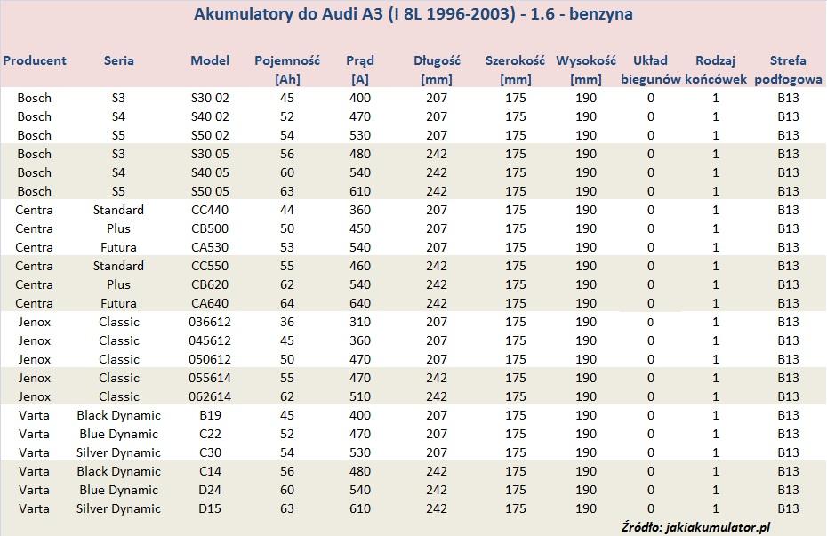 Bardzo dobry Audi A3 I (8L 1996-2003) – akumulatory | Jaki akumulator IK65
