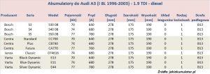 Akumulatory do Audi A3 8L - pojemność 1.9 TDI, 1.9 TDI quattro - diesel