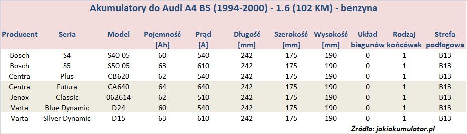 Akumulatory do Audi A4 B5 - pojemność 1.6 - benzyna
