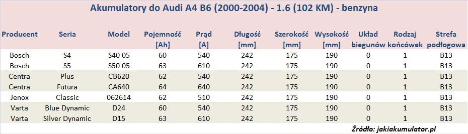 Akumulatory do Audi A4 B6 - pojemność 1.6 - benzyna
