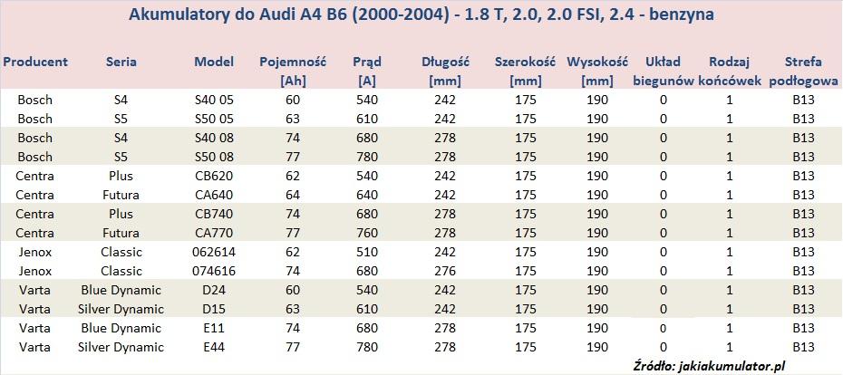 Akumulatory do Audi A4 B6 - pojemność 1.8T, 2.0, 2.0FSI, 2.4 - benzyna