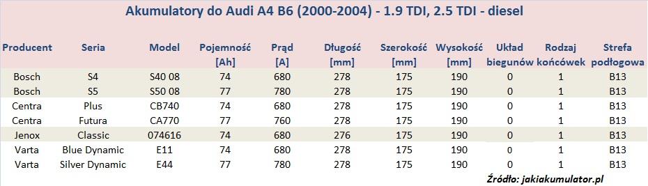 Akumulatory do Audi A4 B6 - pojemność 1.9 TDI, 2.5 TDI - diesel
