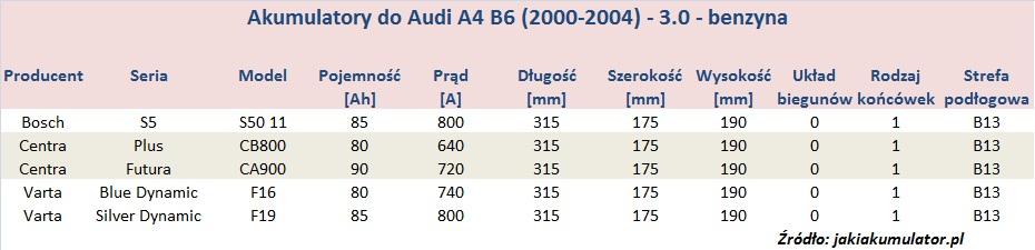 Akumulatory do Audi A4 B6 - pojemność 3.0 - benzyna