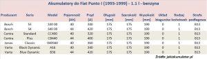 Akumulatory do Fiata Punto I - pojemność 1.1 l - benzyna