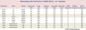 Akumulatory do Ford Focus II - pojemność 1.6 benzyna