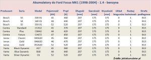 Akumulatory do Ford Focus MK1 - pojemność 1.4 l - benzyna