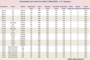 Akumulatory do Ford Focus MK1 - pojemność 1.6 l - benzyna
