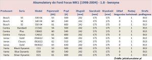 Akumulatory do Ford Focus MK1 - pojemność 1.8 l - benzyna