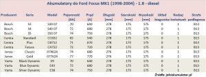 Akumulatory do Ford Focus MK1 - pojemność 1.8 l - diesel