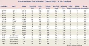Akumulatory do Ford Mondeo 3 - pojemność 1.8 i 2.0 l - benzyna