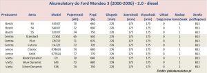 Akumulatory do Ford Mondeo 3 - pojemność 2.0 l - diesel
