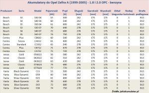 Akumulatory do Opel Zafira A - pojemność 1.8 i 2.0 l - benzyna