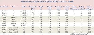 Akumulatory do Opel Zafira A - pojemność 2.0 i 2.2 l - diesel