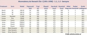 Akumulatory do Renault Clio I - pojemność 1.1 oraz 1.2 - benzyna
