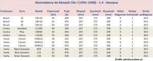 Akumulatory do Renault Clio I - pojemność 1.4 - benzyna