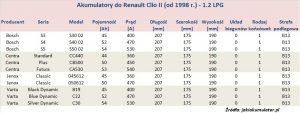 Akumulatory do Renault Clio II - pojemność 1.2 LPG