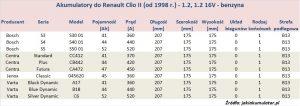 Akumulatory do Renault Clio II - pojemność 1.2 - benzyna