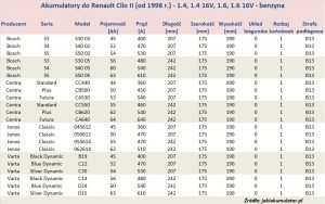 Akumulatory do Renault Clio II - pojemność 1.4, 1.6 - benzyna