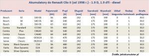 Akumulatory do Renault Clio II - pojemność 1.9 D, 1.9 dTi - diesel